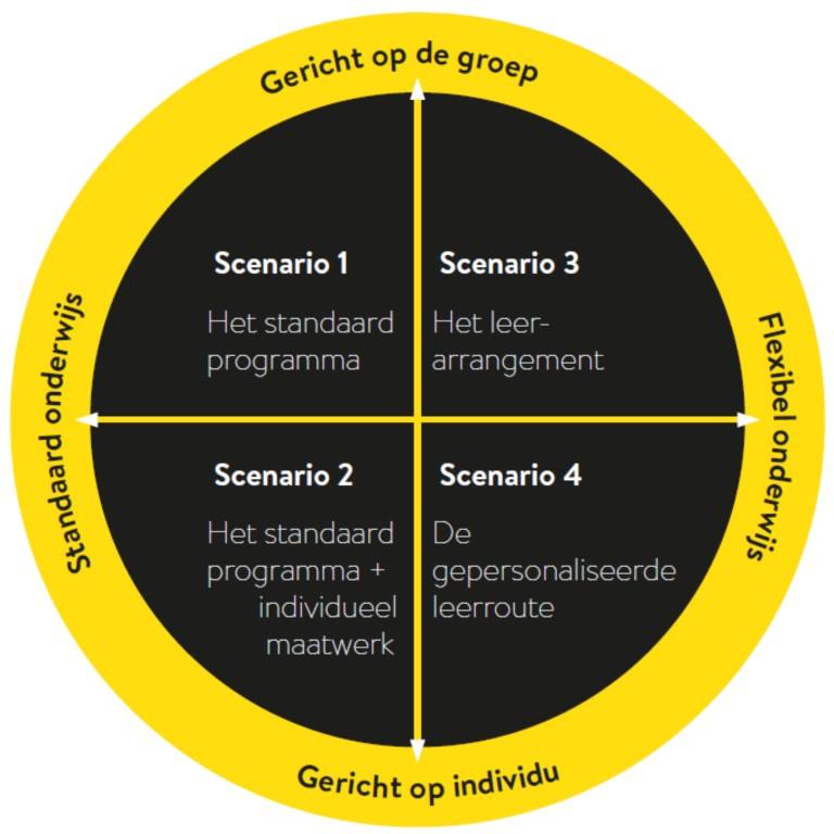 Lees meer over flexibel onderwijs en de bijbehorende scenarios