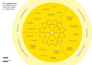 van bouwstenen voor 21ste-eeuws leren