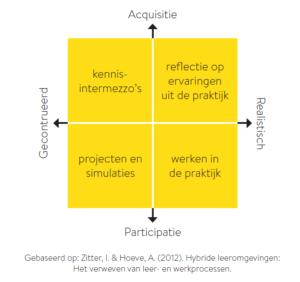 Kwadrant met vier vormen van leren, gebaseerd op Zitter, I. & Hoeve, A. (2012).
